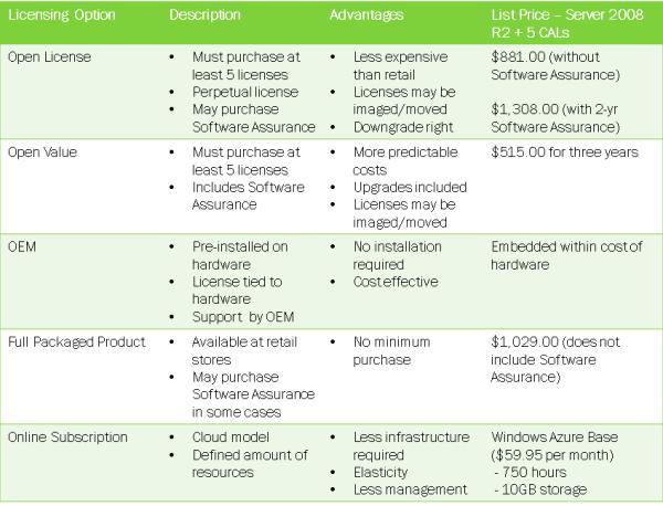 Microsoft Open License Vs Open Value resized 600