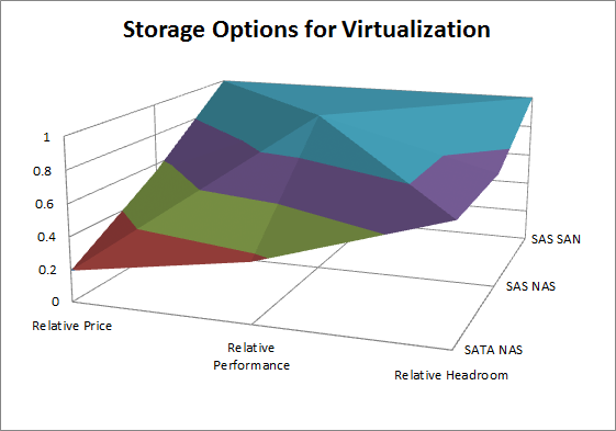 Storage Options for Virtualization