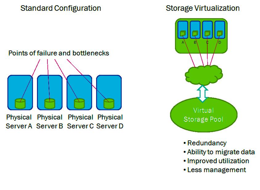 Storage Virtualization Benefits
