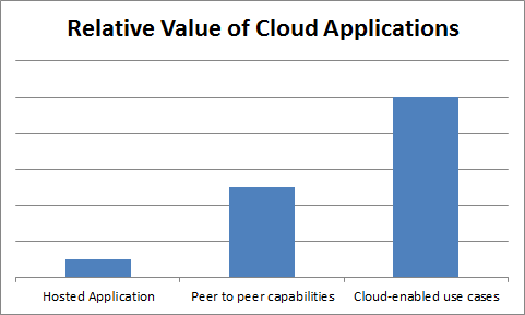 Value of Cloud Applications resized 600